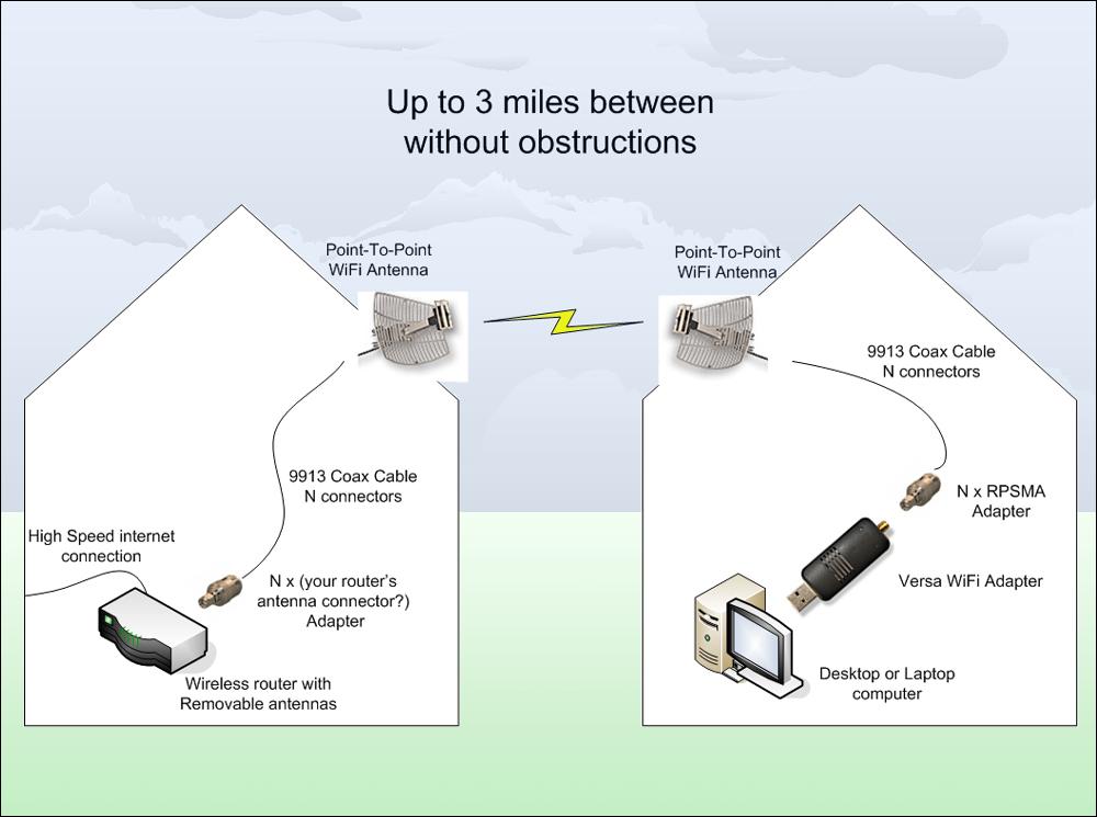 на каком расстоянии wi-fi роутеры ловят
