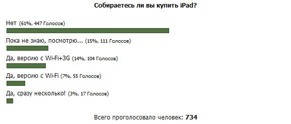 """""""Собираетесь ли вы купить iPad?"""". Итоги опроса"""