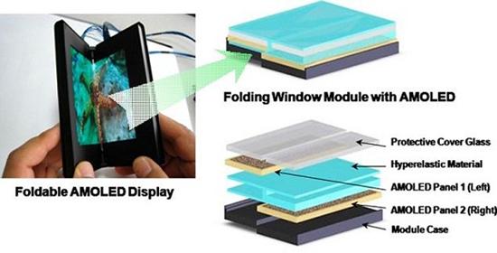 Раскладной AMOLED-дисплей от Samsung