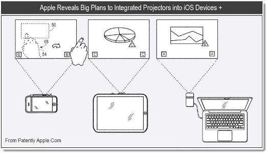 Apple хотят снабдить проекторами iPhone, iPad и iPod touch