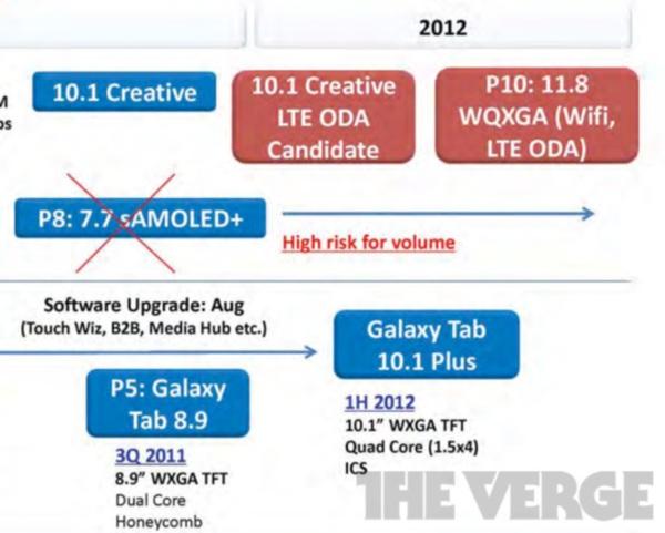 Samsung выпустят планшетник с разрешением 2560×1600?