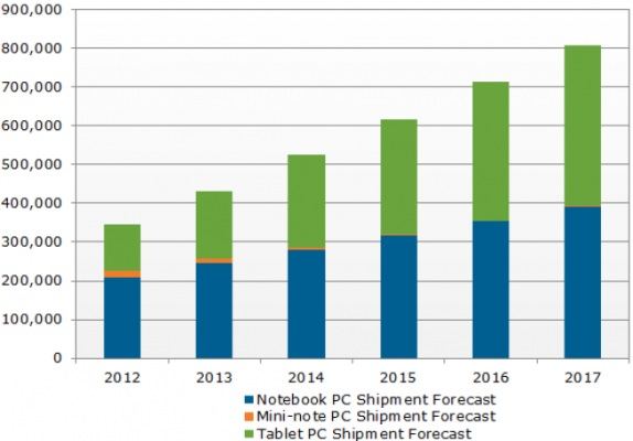 Планшетники станут популярнее ноутбуков через 4 года