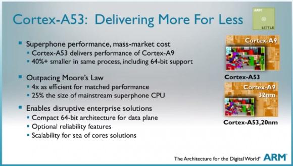 ARM анонсировали «процессоры будущего» серии Cortex-A50