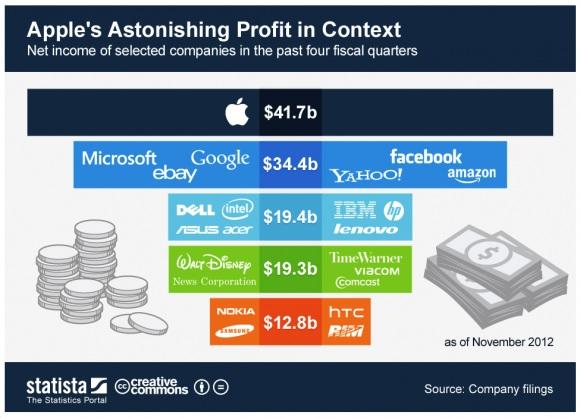 Apple заработали больше всех конкурентов, вместе взятых