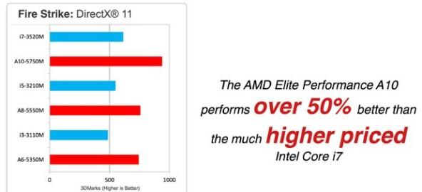 Новые процессоры AMD Richland для ноутбуков с более мощной графикой и увеличенным временем автономной работы