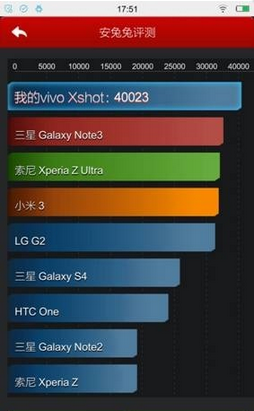 Vivo XShot – первый в мире смартфон, набравший более 40 тысяч баллов в AnTuTu