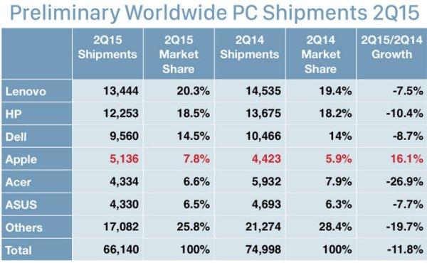 Продажи компьютеров под управлением Mac растут, а с Windows – падают