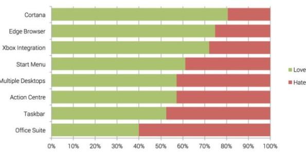 Большинству пользователей нравится Windows 10
