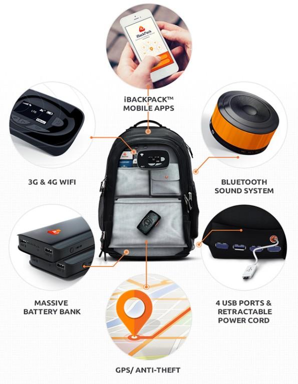 Универсальный рюкзак iBackPack