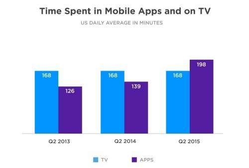Американцы проводят в приложениях больше времени, чем за просмотром телевизора