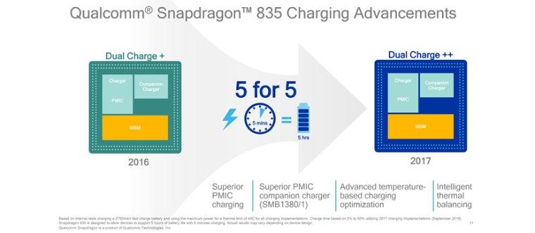 Qualcomm и Samsung презентовали самый мощный процессор Snapdragon