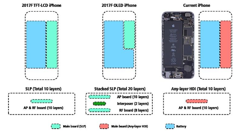 У iPhone будет новый дизайн, только не снаружи, а внутри