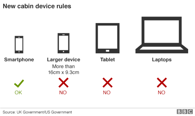 В Англии вводят запрет на перевозку гаджетов в самолетах. Список не маленький