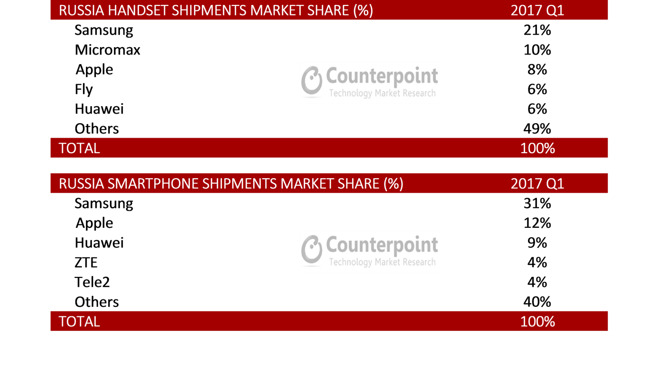 Россияне любят покупать дорогие iPhone