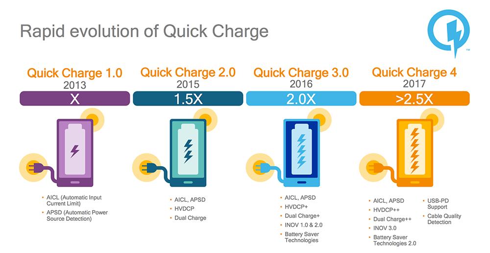 Чем же хорошая новая быстрая зарядка Qualcomm?