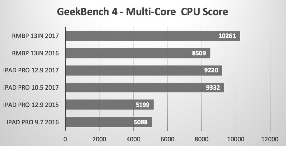 iPad Pro за 0 оказался мощнее Macbook Pro за 00