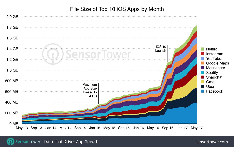 Почему приложения на айфоне пожирают столько места?