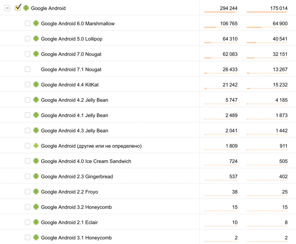 Android 8.0 Oreo анонсировали, когда будут обновления?