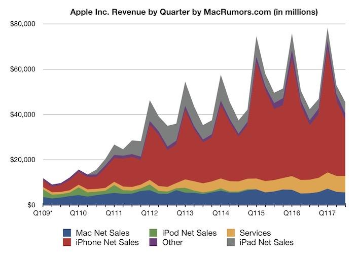 Тим Кук похвастался выручкой Apple, потому что может