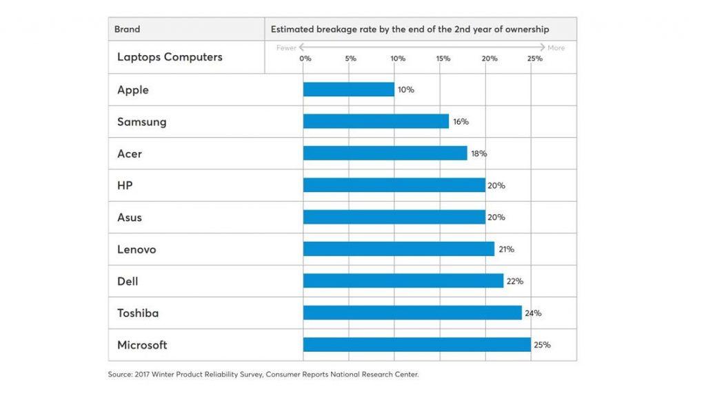 Microsoft проиграла по надёжности ноутбукам Samsung, Acer и Apple