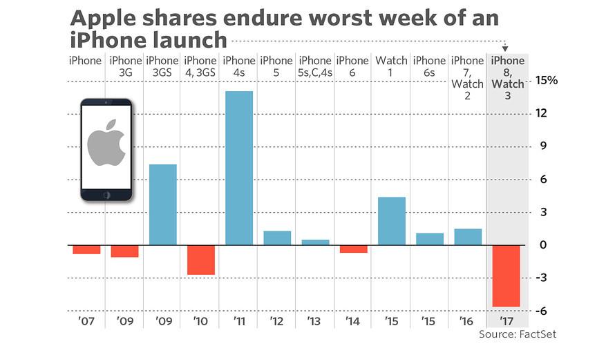 Apple потеряла почти 50 миллиардов долларов из-за iPhone 8