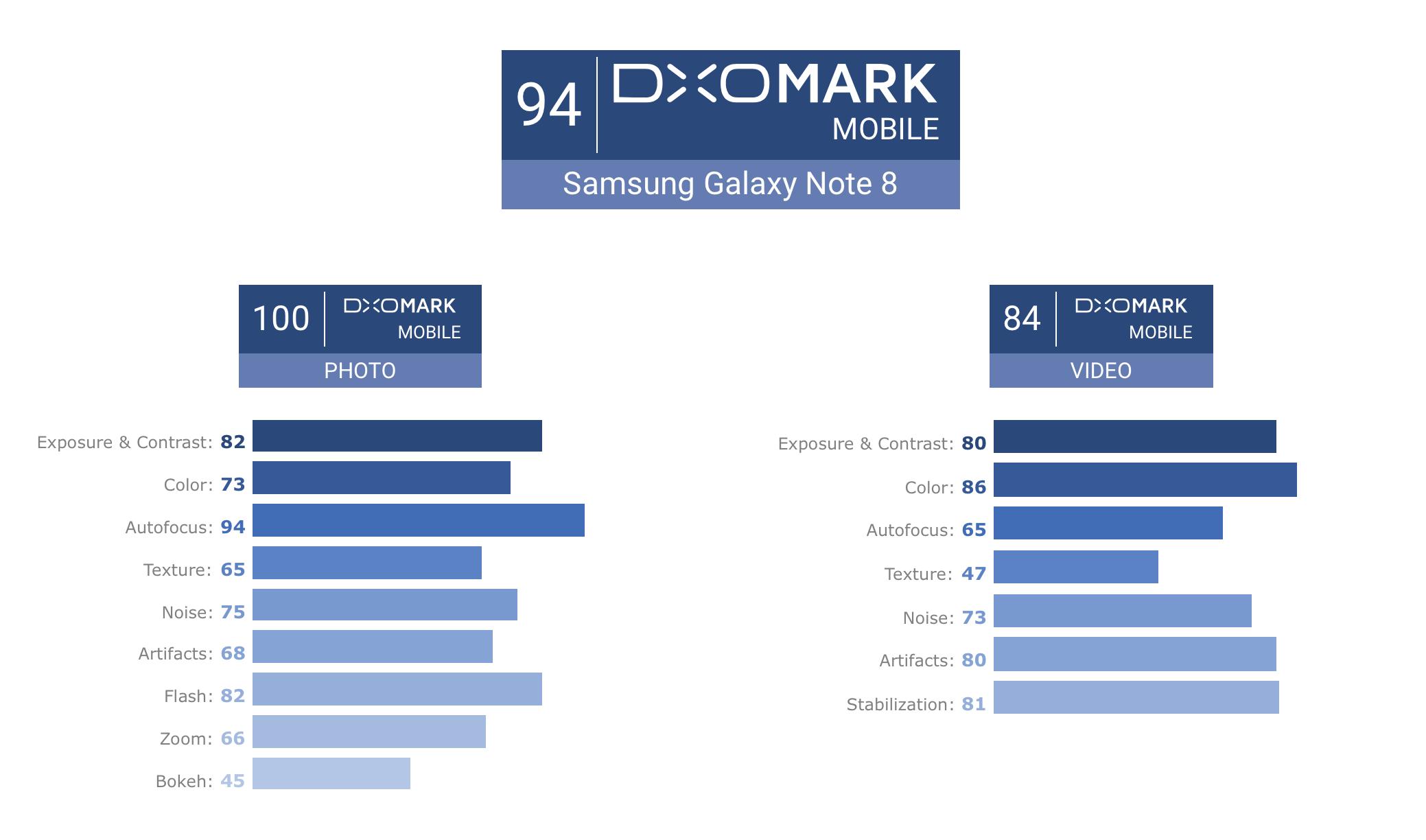 DxO Mark признали камеру Galaxy Note 8 лучшей на рынке и выдали ей максимальный балл за всю историю проекта