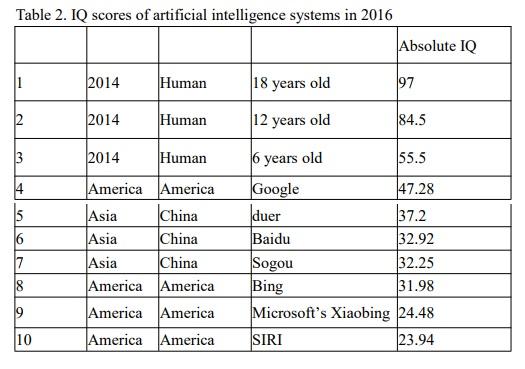 Siri против IQ-теста. Угадайте результат…