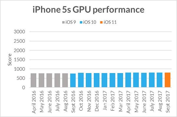 Миф века разрушен: Apple не замедляет умышленно старые модели iPhone