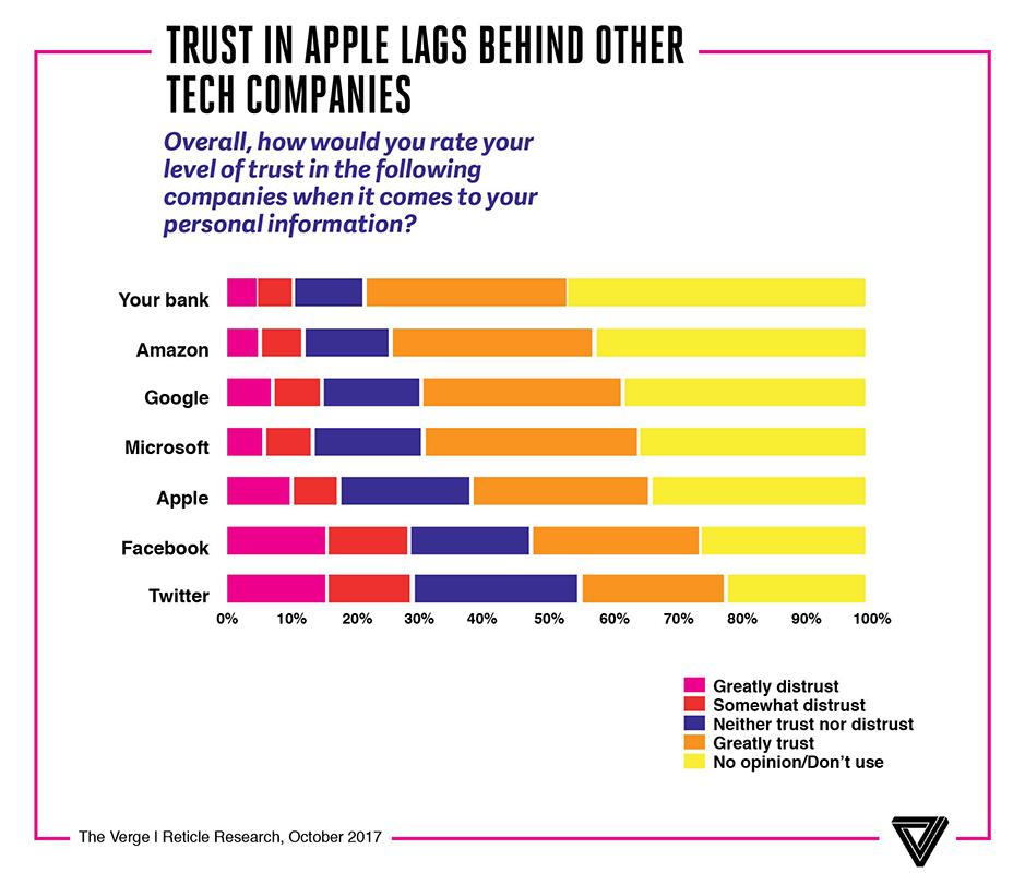 Apple больше не самый любимый бренд американцев