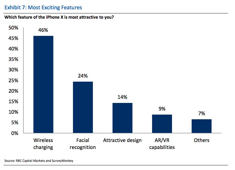 Вот те на! Согласно опросу, большинство хочет самый дорогой iPhone X и, при этом, не из-за дизайна