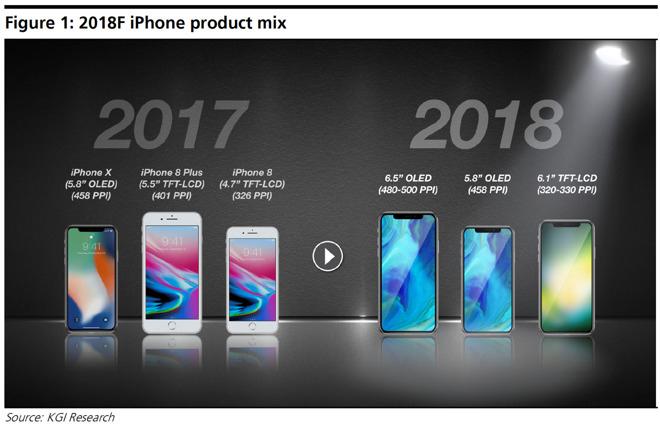 В 2018 году ждём три новых iPhone X