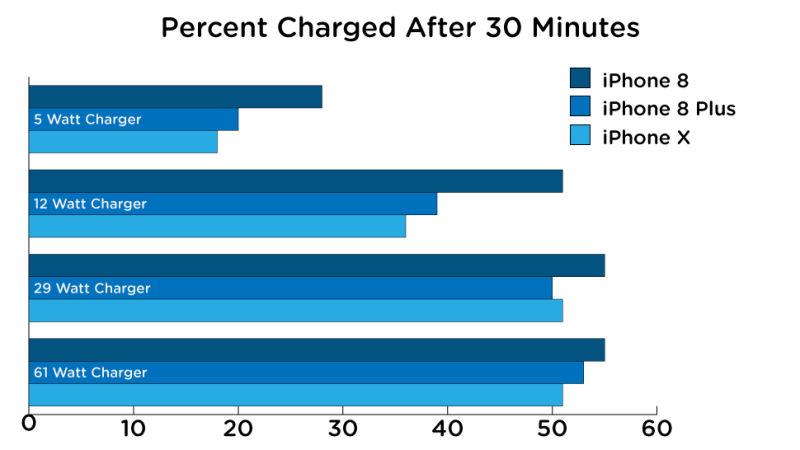 Какая быстрая зарядка для iPhone самая быстрая?