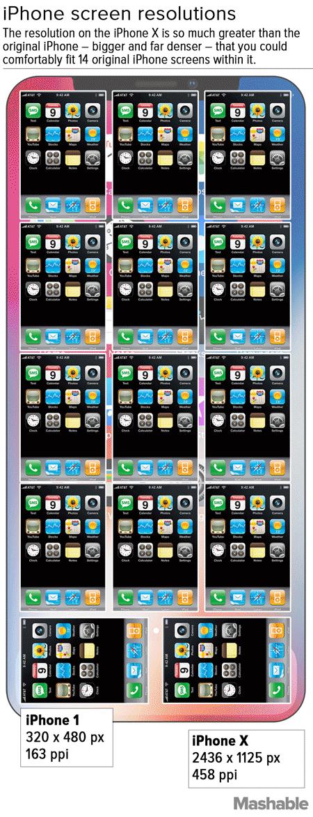 Картинка дня: iPhone X помещает 14 экранов первого iPhone