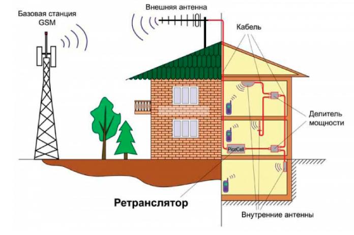Усилители сотовой связи и сети Интернет