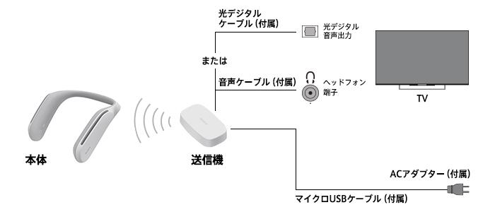 Sony SRS-WS1: ещё один музыкальный воротник!