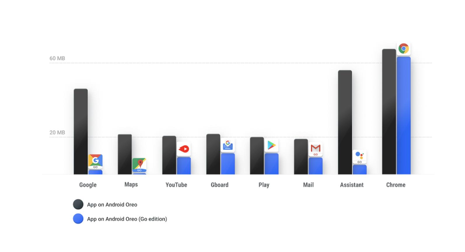 Google запускает Android Oreo Go для бюджетных устройств