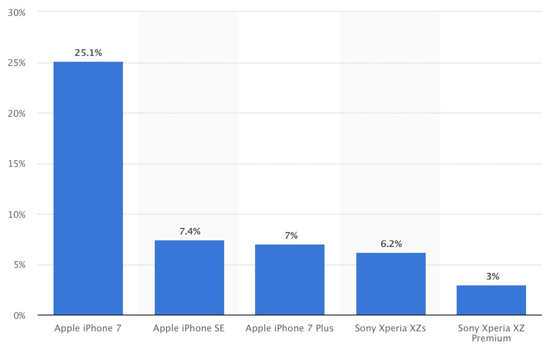 Какие смартфоны покупали в Японии в 2017 году?