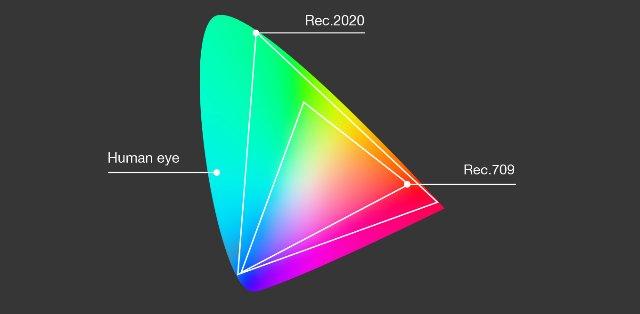 Qualcomm имеет новую функцию 4K HDR, но какие устройства поддерживают ее?