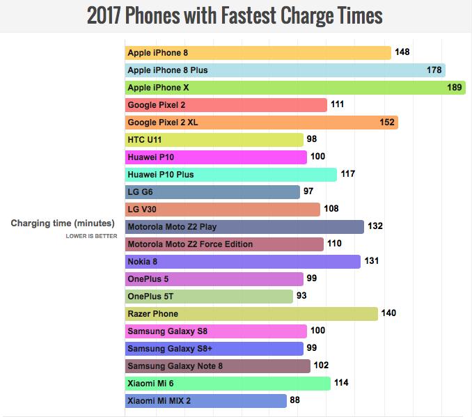 Рейтинг автономности топовых смартфонов 2017 года