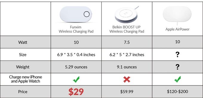 Ждёте беспроводную зарядку Apple AirPower? Вот вам китайская реплика всего за