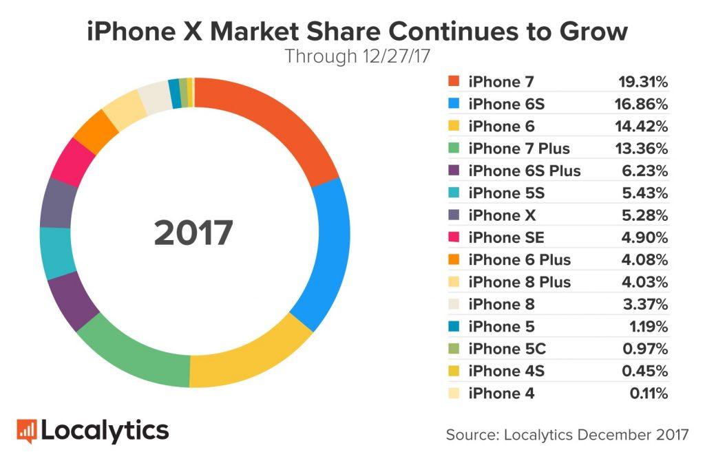 Рождественское чудо: Google Pixel 2 оказался популярнее iPhone X