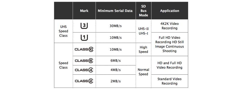 Всё своё ношу с собой: microSD на 512 ГБ скоро в продаже
