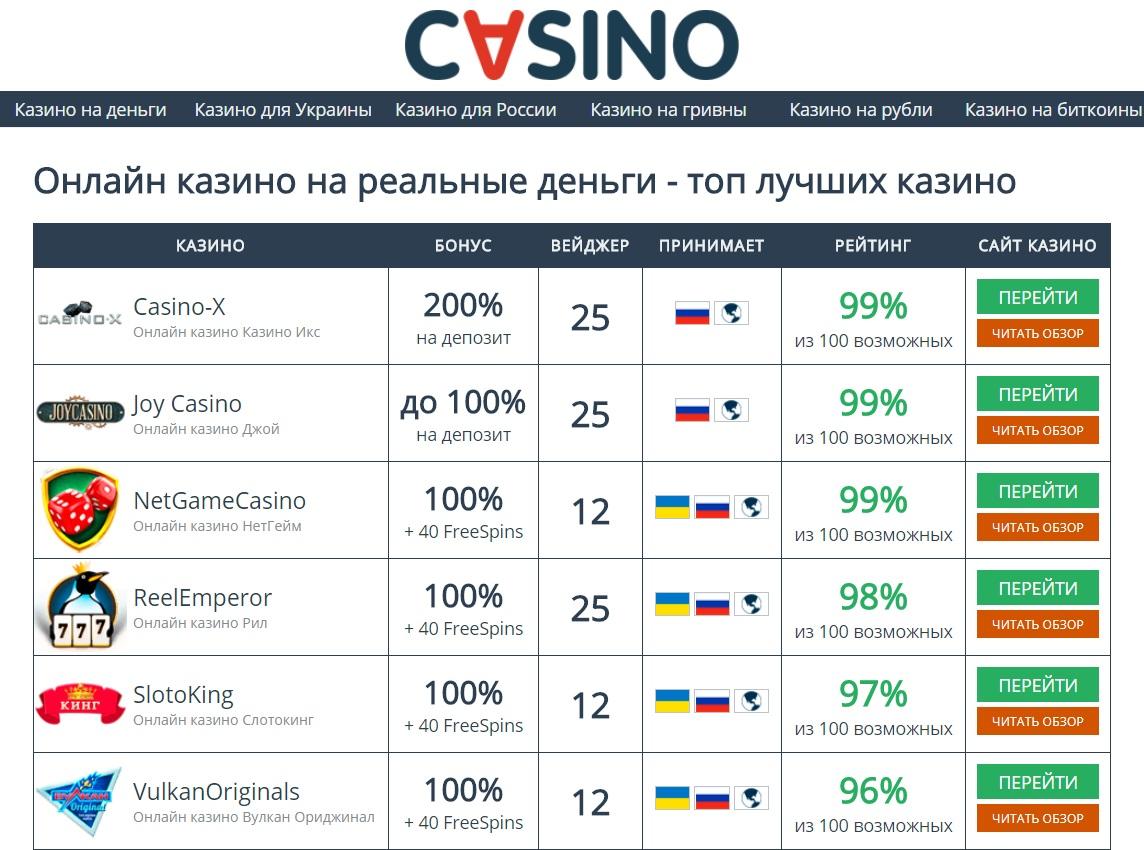 Описание ресурса Cvsino