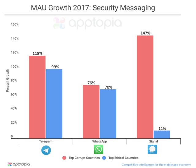 Telegram популярнее там, где выше коррупция. Угадайте эти страны