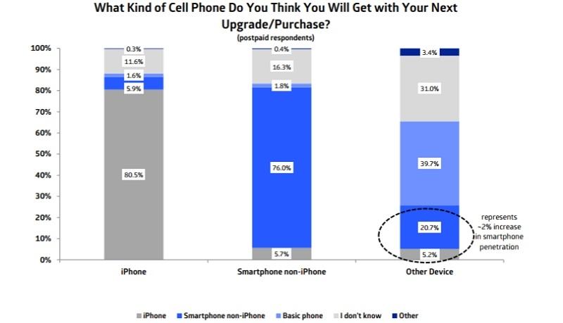 Apple уже не та? Люди не спешат менять iPhone