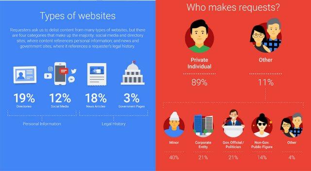 Google опубликовала информацию о 2,4 миллиона запросов на «право на забвение»