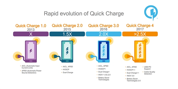 Qualcomm Snapdragon 700: новая мощная платформа для недорогих смартфонов
