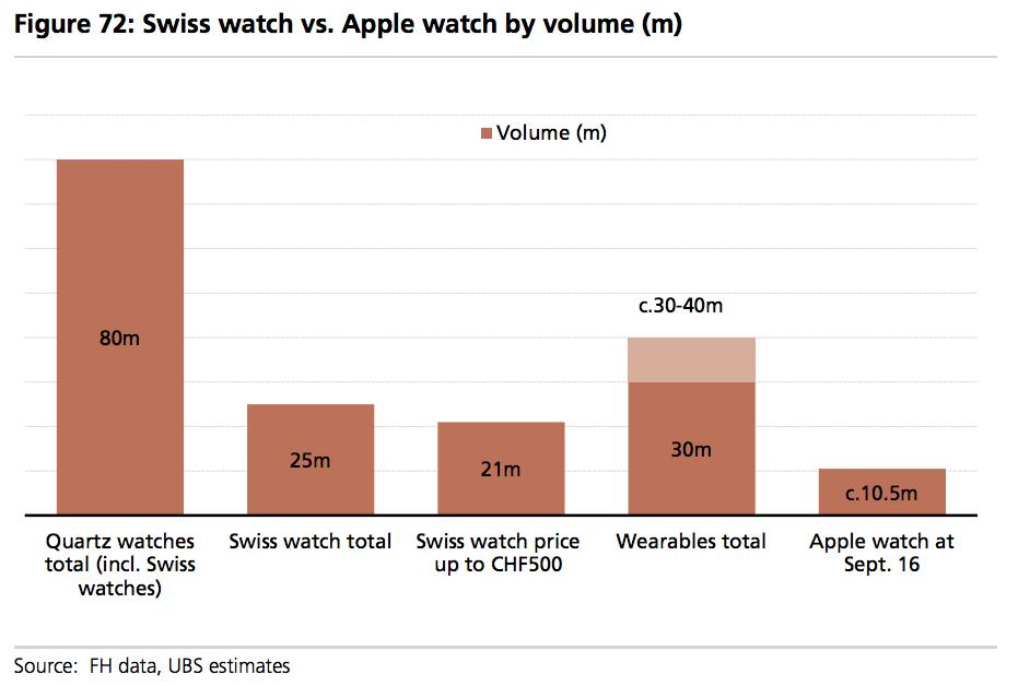 Apple продаёт часов больше, чем все швейцарские заводы вместе взятые