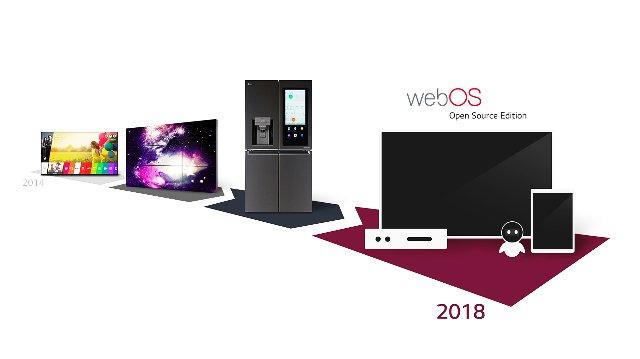 LG хочет отправить webOS за пределы телевизоров с «Open Source Edition»