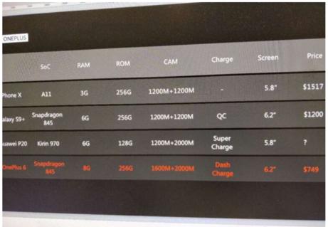 Утекли спецификации и цены OnePlus 6